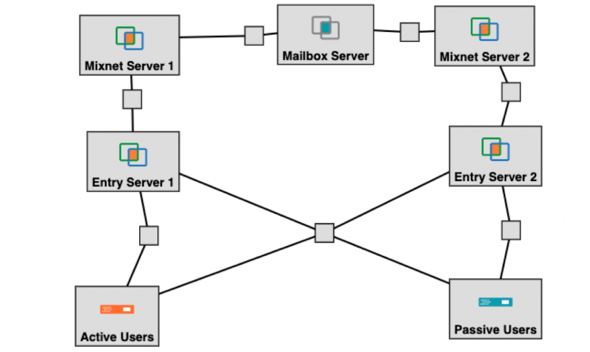 CrowdMixer: Differentially Private Anonymous Communication